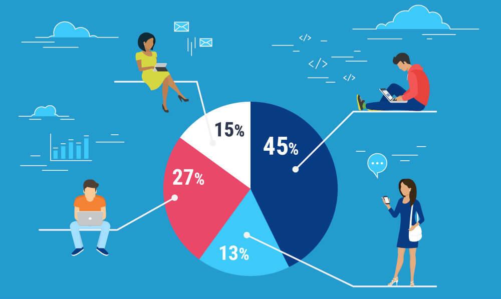 Clusterização: o que é, e porque é tão importante para o marketing