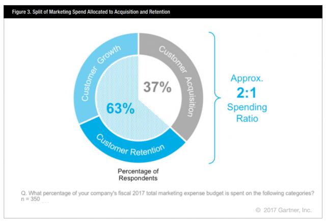 """Fonte: Pesquisa """"CMO Spend Survey 2017-2018"""""""
